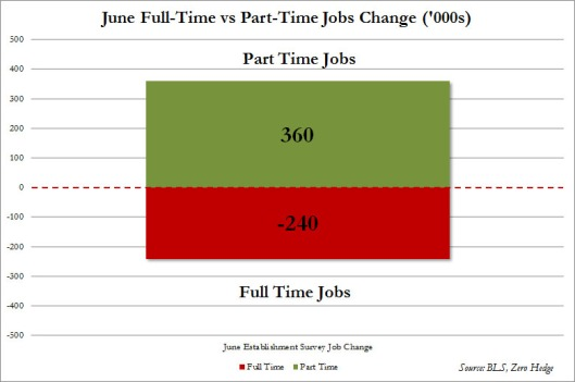 Imagine how much better this chart could be if ObamaCare weren't encouraging employers to hire so many part-time workers.
