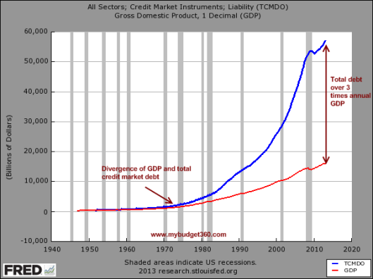 Since 2007 real GDP has gone up $500 billion while total credit market debt has gone up by $6 trillion.
