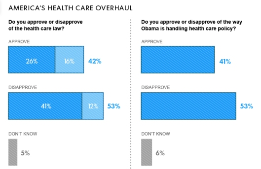 Three years after President Obama signed his signature health care overhaul, Americans are MORE negative toward it as they have ever been. Disapproval of the president on the issue has reached a new high. Here are findings from a USA TODAY/Pew Research Center Poll.